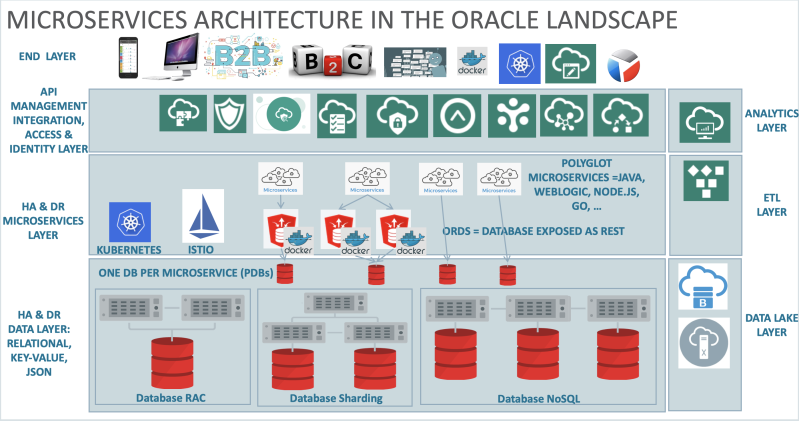microserviceswithoracle.png